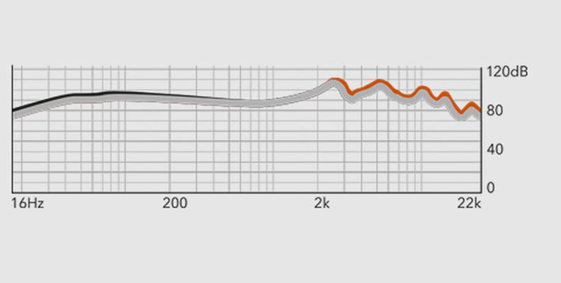 RHA T20[freq range]