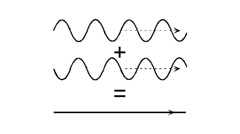 A graphic depicting two inverse waves being added together and resulting in a flat line.