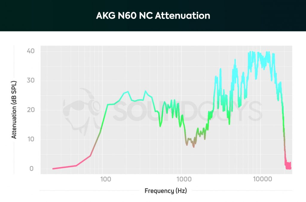 noise cancelling: A chart showing the active noise canceling performance of the AKG N60 NC.