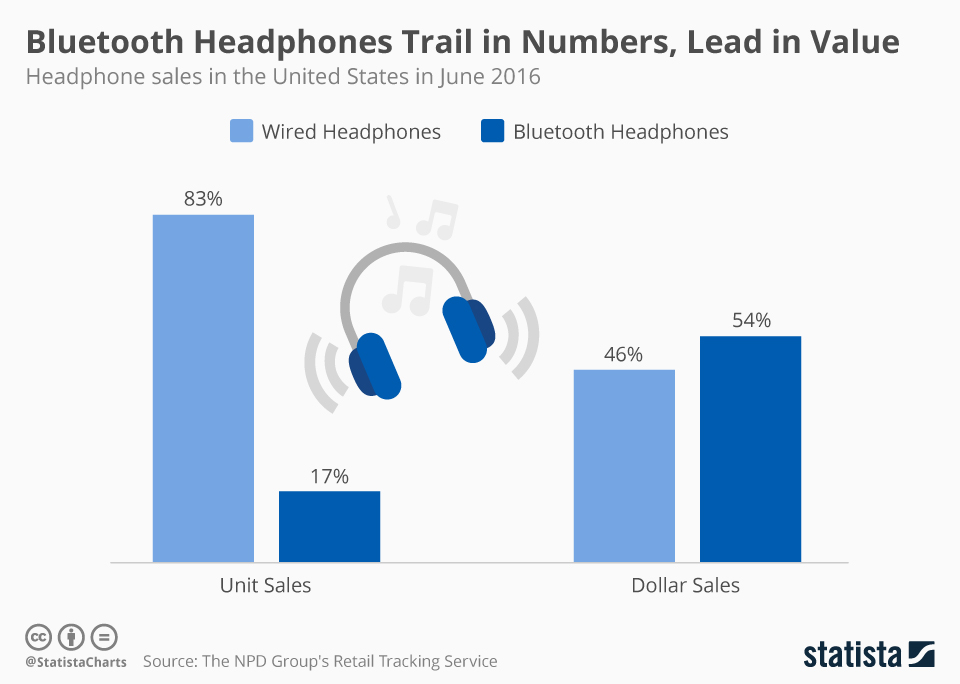 A chart detailing the gross sale and revenues of wireless and wired headphones.