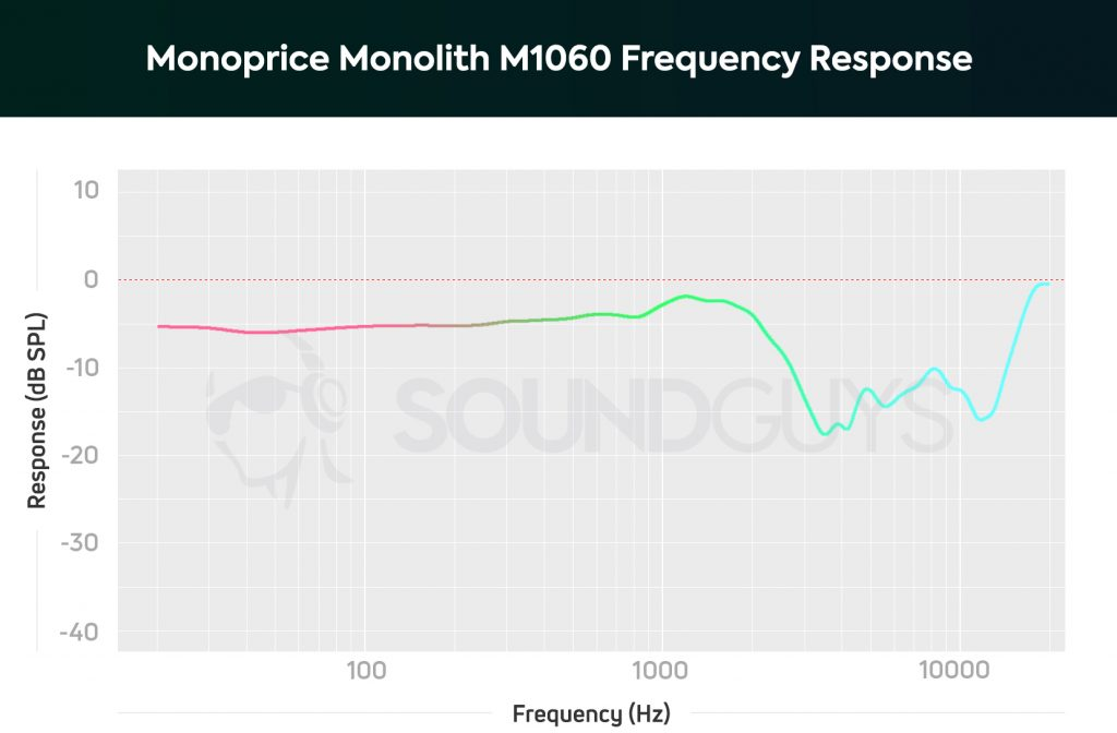 A frequency response chart showing the performance of the Monoprice Monolith M1060.