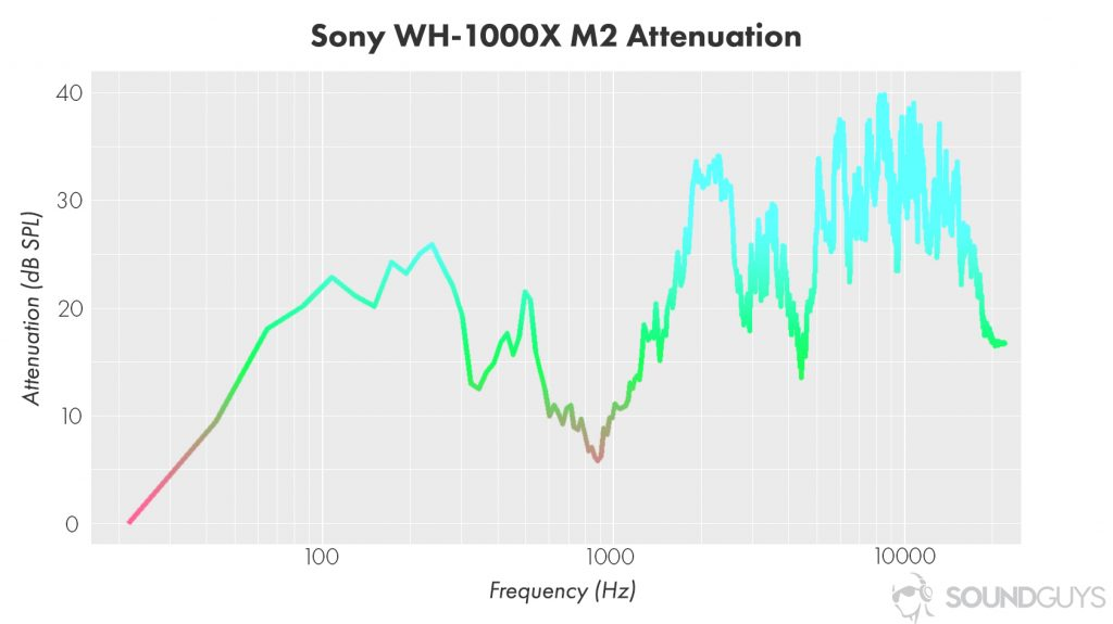 A chart showing the active noise cancellation performance of the Sony WH-1000XM2 wireless Bluetooth headphones.