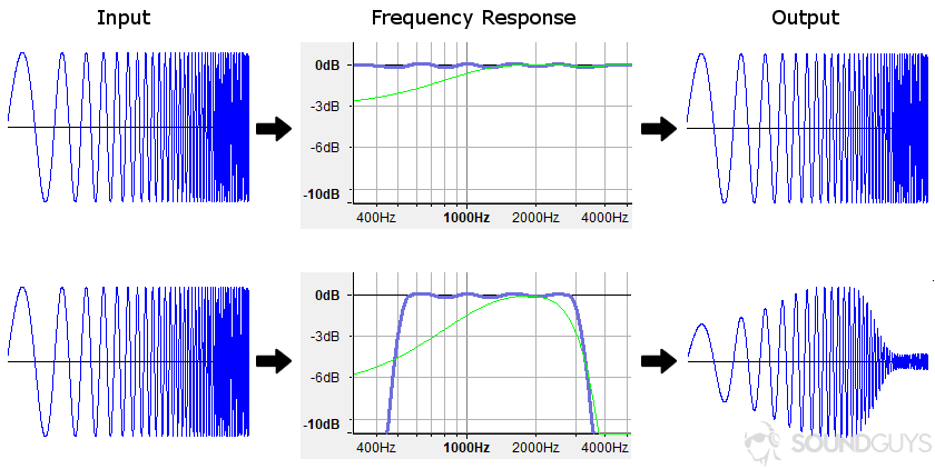 Several charts showing how frequency response can alter the output of a sample waveform.