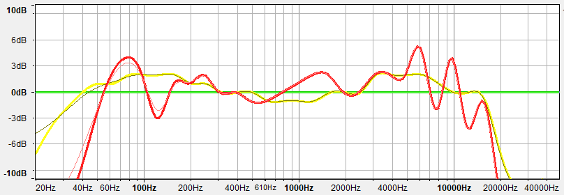 Graph showing the differences between a good and bad frequency response.