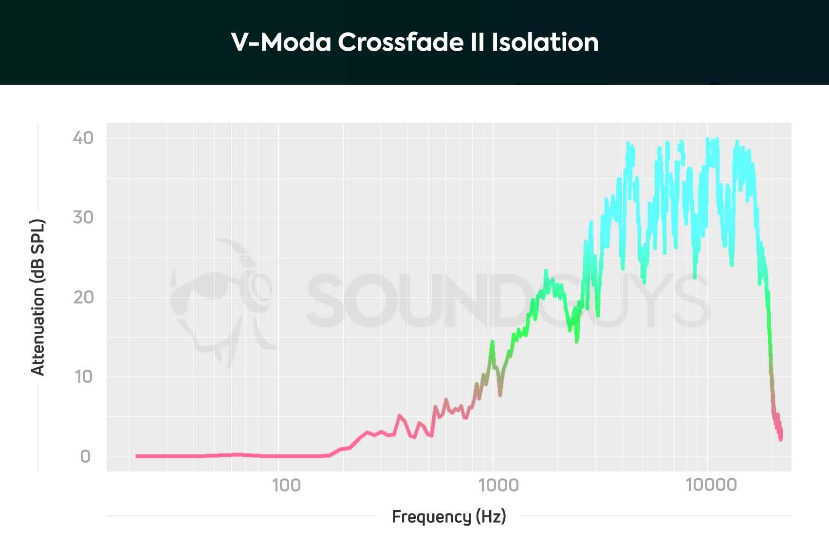 V Moda Crossfade 2 Wireless Codex Tailored To Your Taste Military Headphone Jack Wiring Diagram A Chart That Shows The Isolation Performance Of