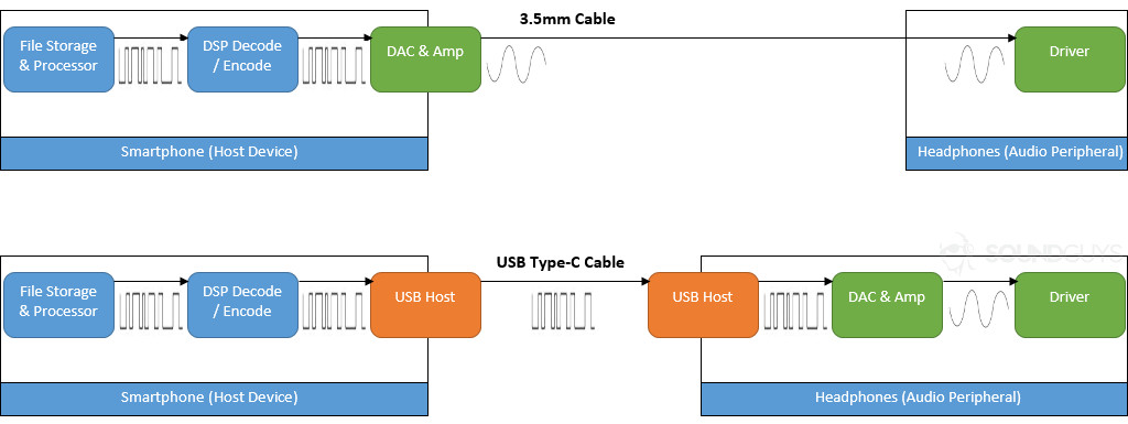 Diagram showing the differences between 3.5mm analog and USB digital audio data
