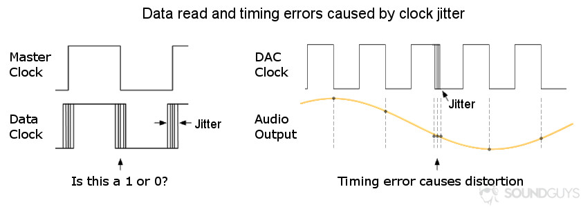 Diagram showcasing data and timing errors caused by jitter