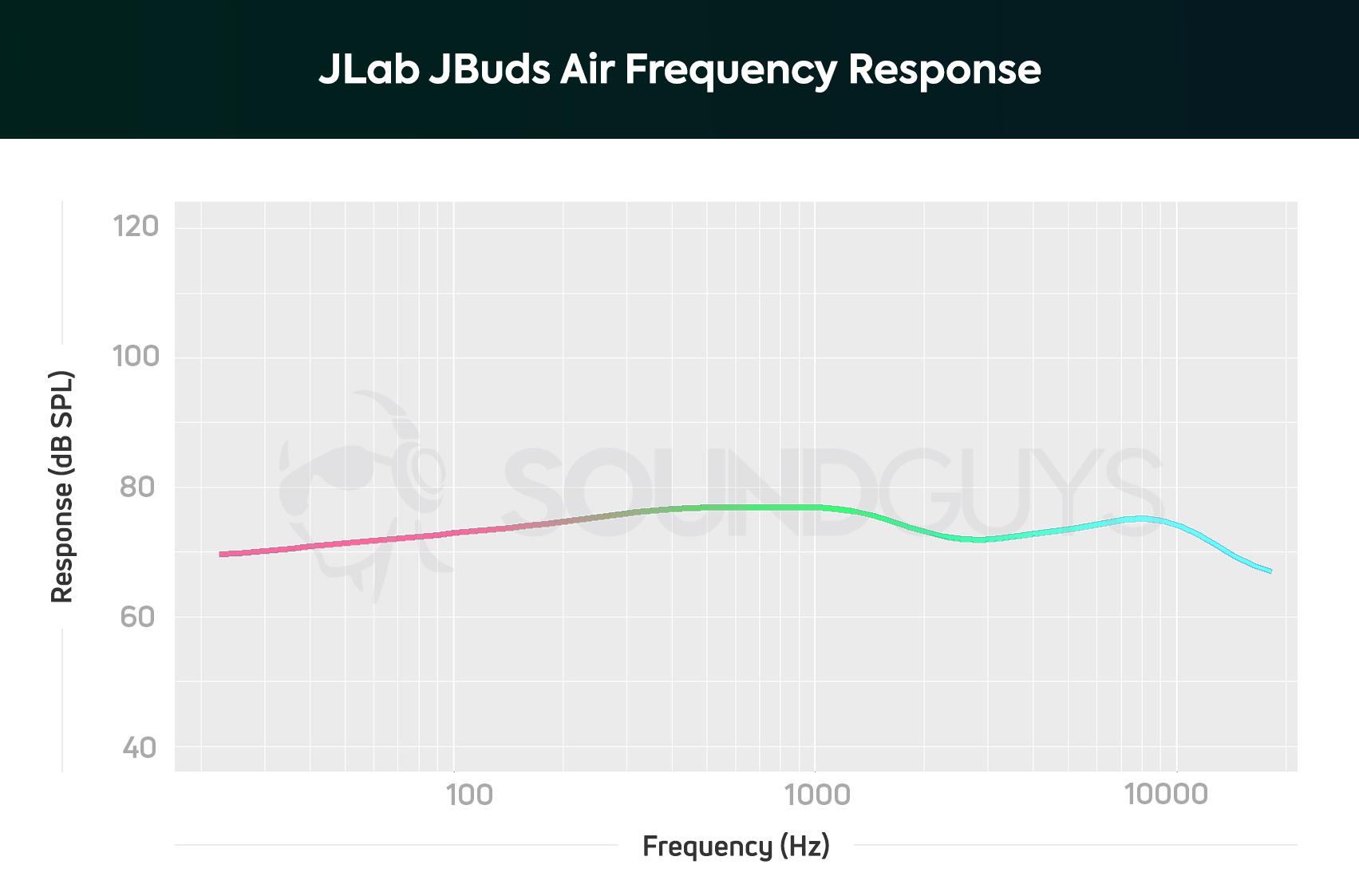JLab JBuds Air review: Cheap true wireless earbuds for