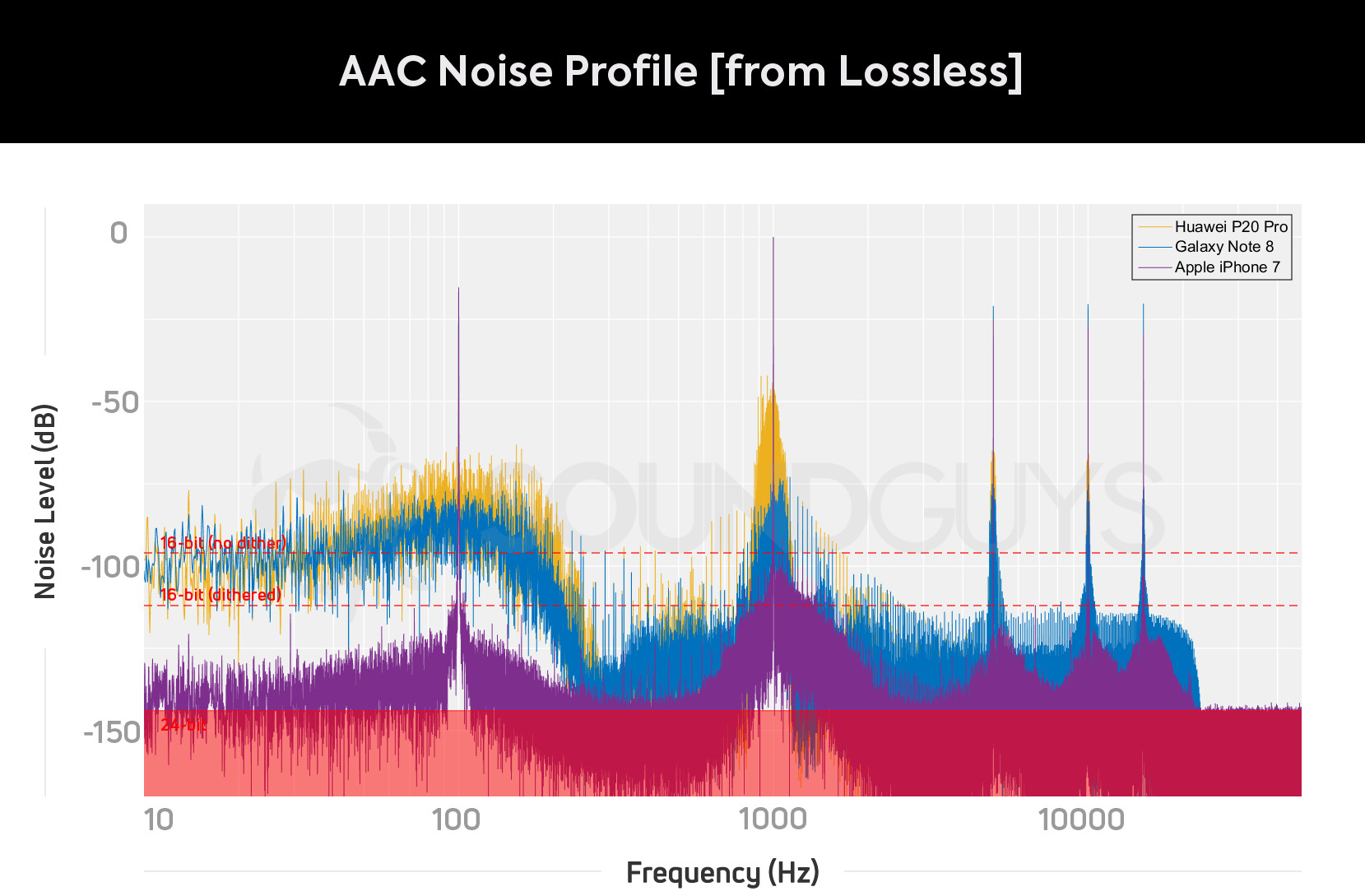 Graph plotting the AAC Bluetooth noise profile for the Huawei P20 Pro, Galaxy Note 8, and Apple iPhone 7