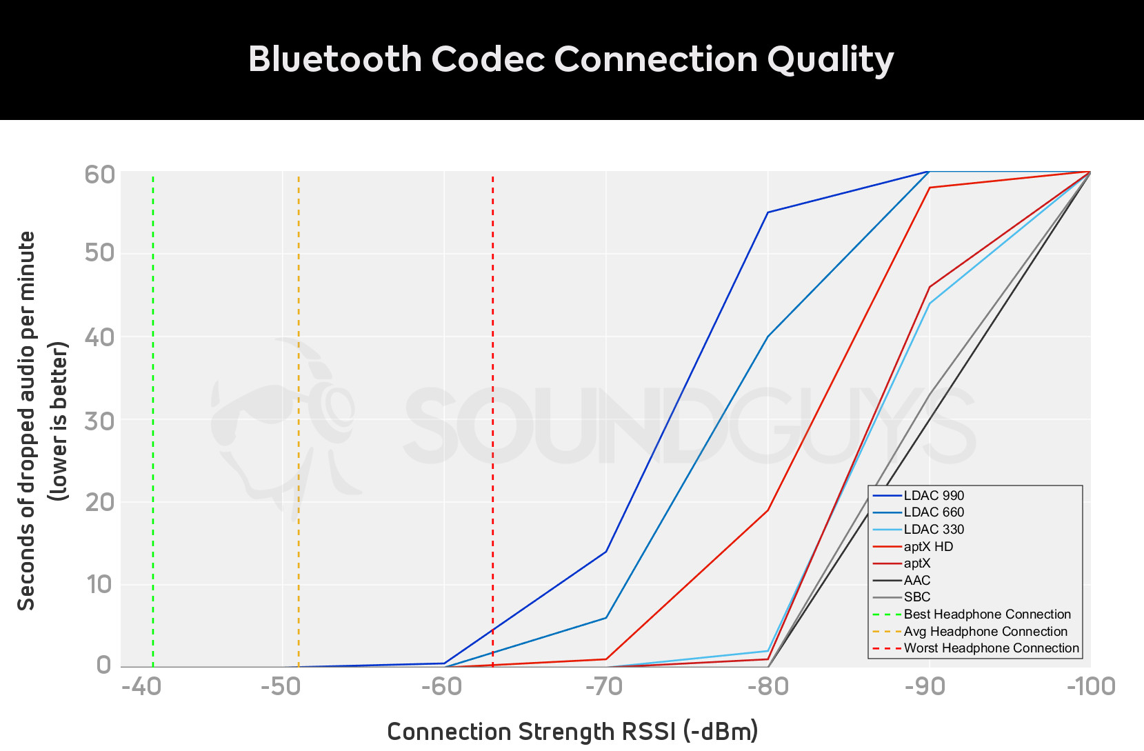 The ultimate guide to Bluetooth headphones: LDAC isn't Hi