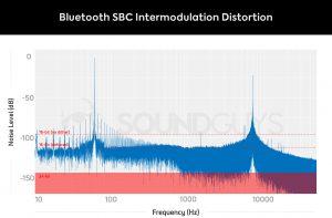 SBC Bluetooth intermodulation distortion test