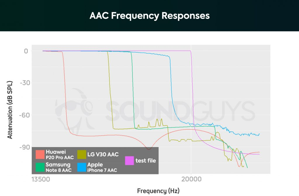 A chart showing the AAC Bluetooth codec's performance on the Huawei P20 Pro, Samsung Galaxy Note 8, LG V30, and Apple iPhone 7; AAC performs best with the best iPhone earbuds because it's reliable on iOS..
