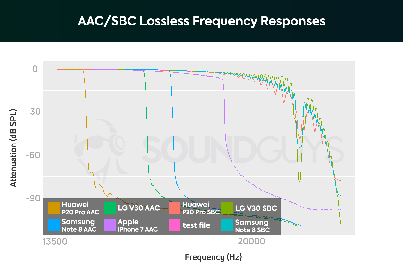 Graph showing frequency response of AAC versus SBC Bluetooth