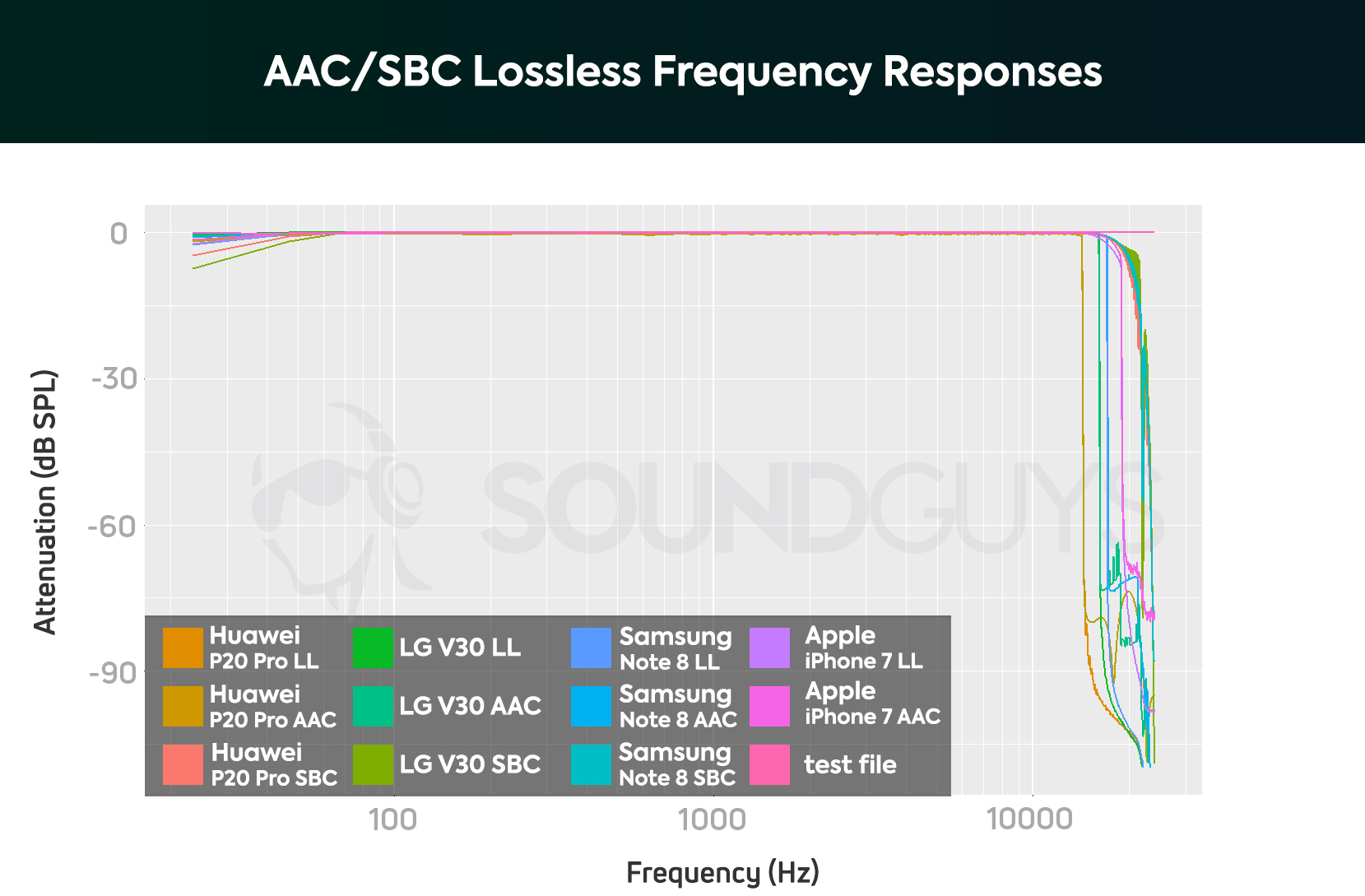 A chart showing the Bluetooth frequency response of Bluetooth AAC and SBC codecs running on Android phones and the iPhone 7