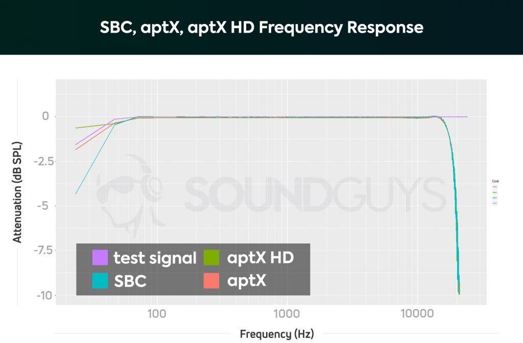 A chart showing the frequency responses of Bluetooth codecs with a sample file of 96kHz/24-bit. Codecs measured are SBC, aptX, and aptX HD.