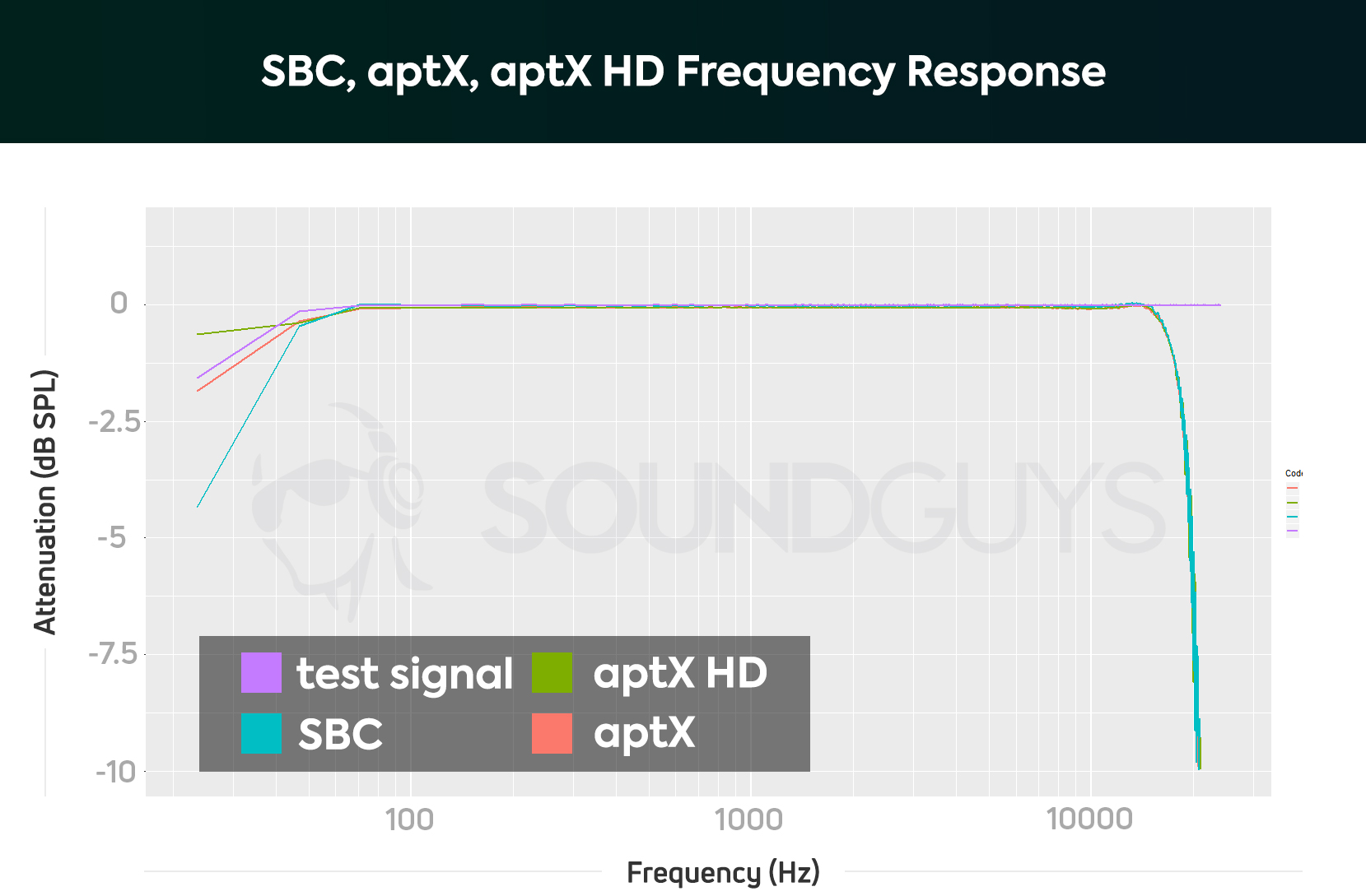 805f5f6e822 A chart showing the frequency responses of Bluetooth codecs with a sample  file of 96kHz/