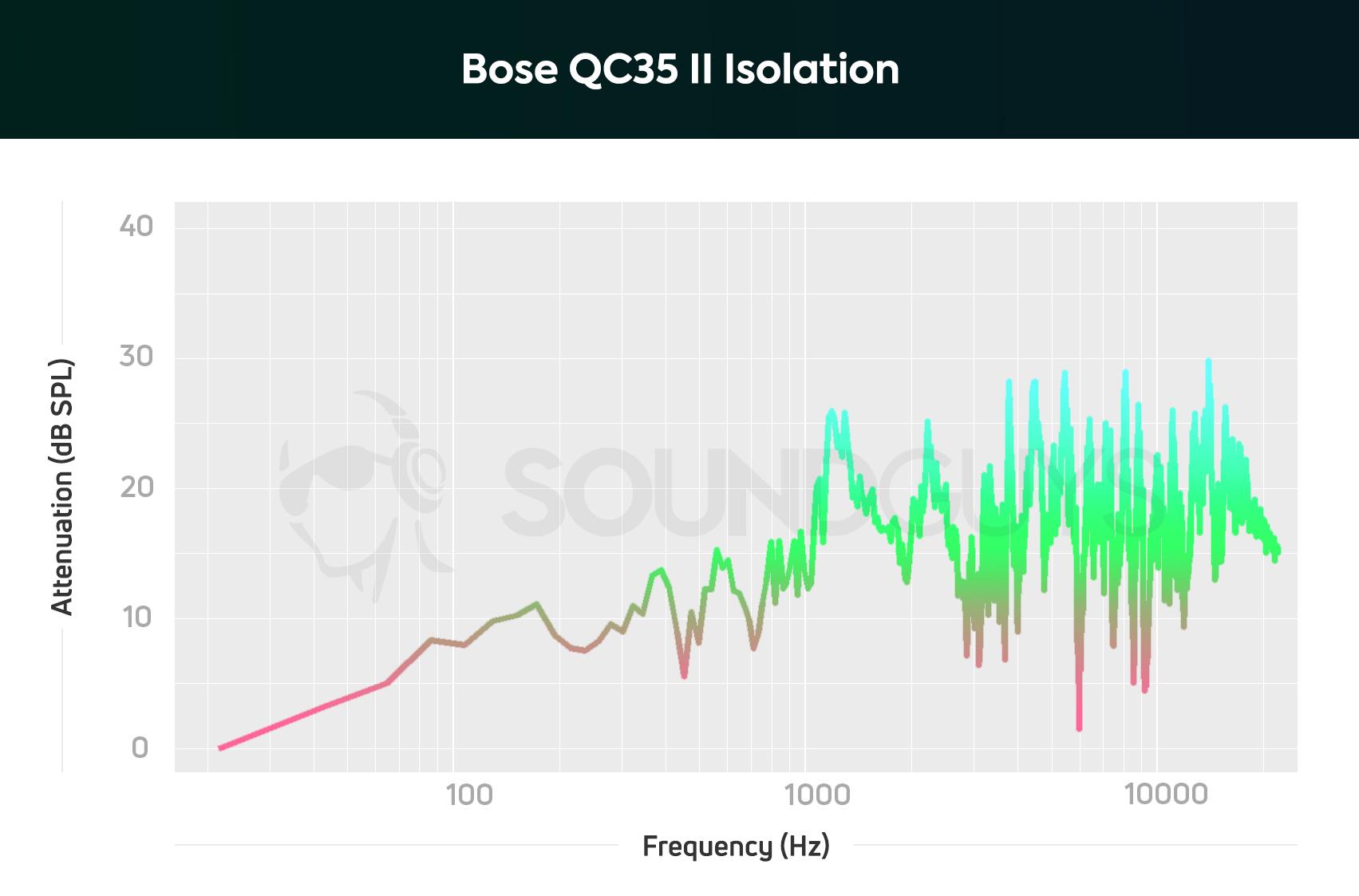bose qc 35 firmware v3.0.3