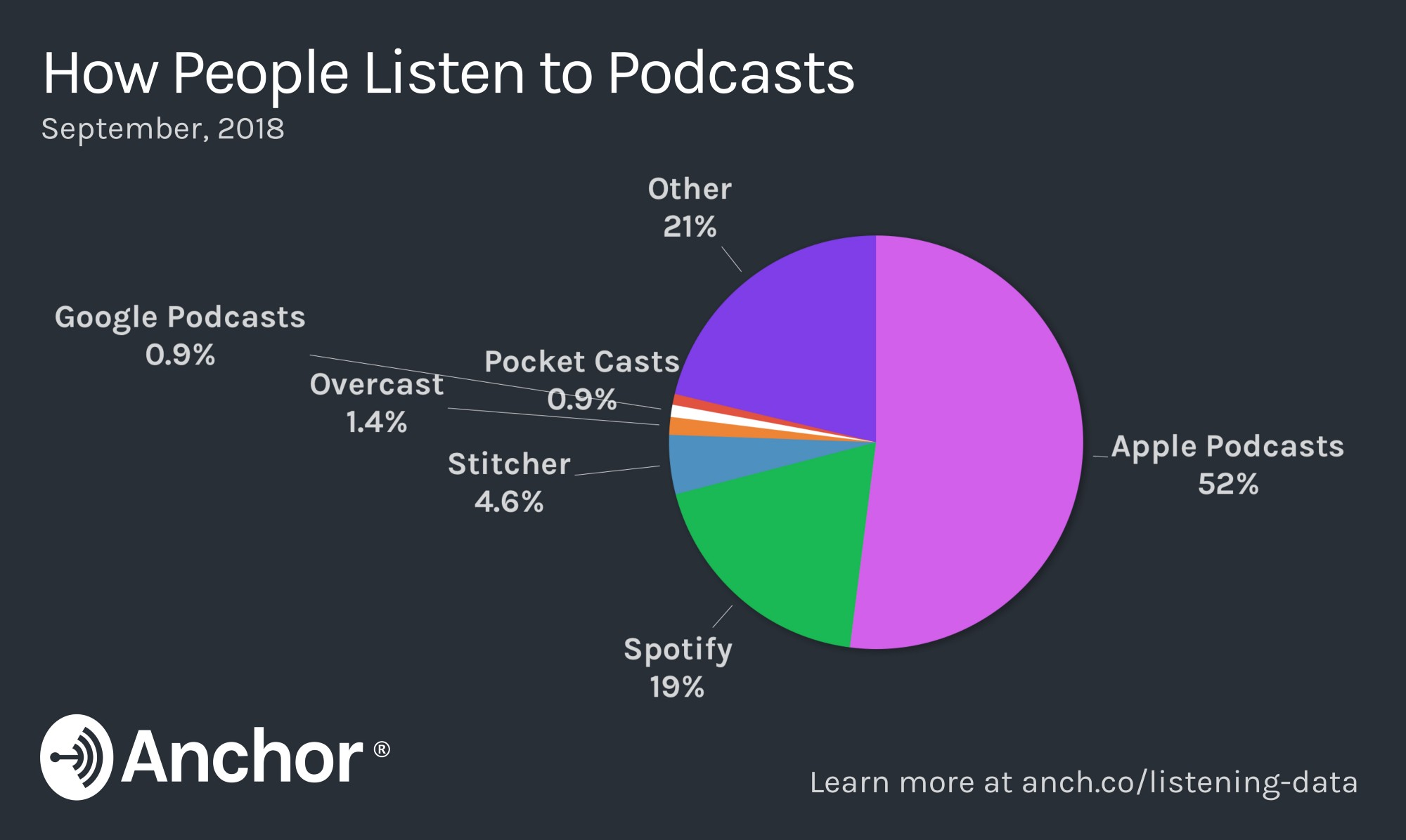 listen to podcasts on spotify web player