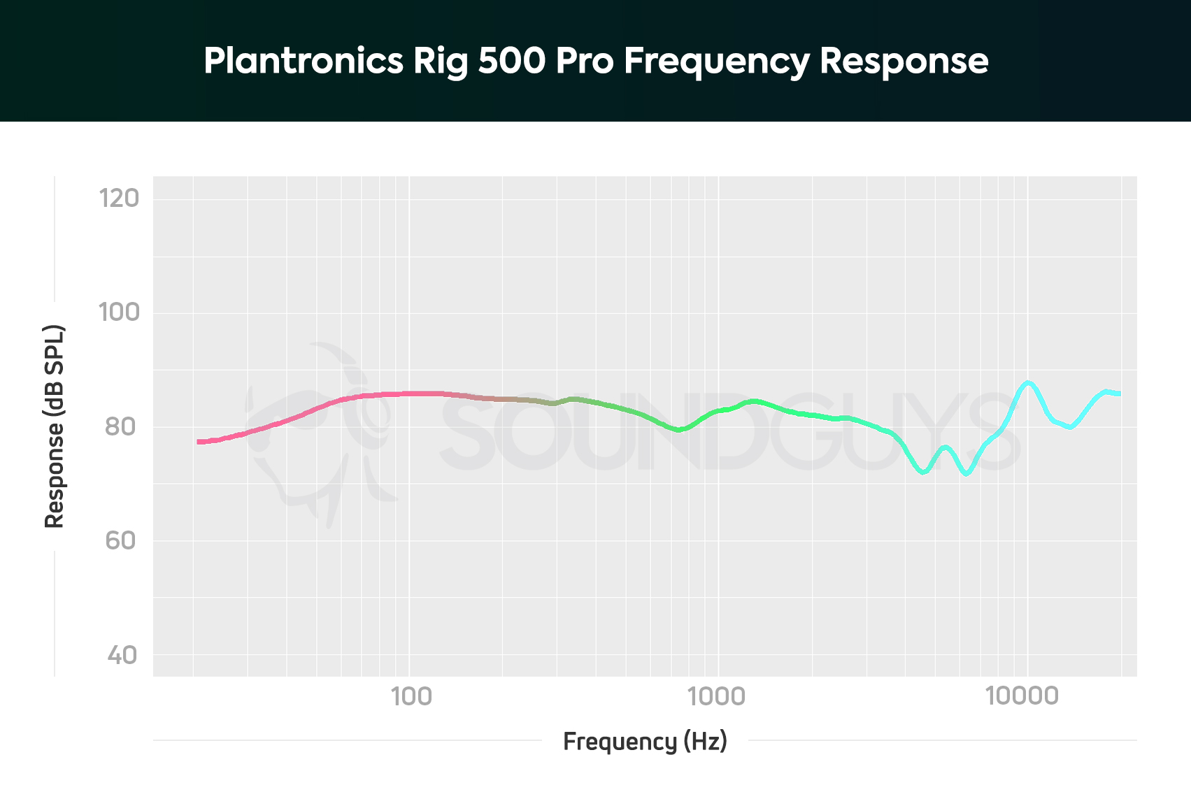 Plantronics Rig 500 Pro: Made for esports competitors
