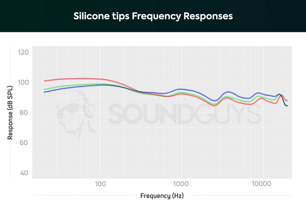 A chart showing the frequency response of the JLab Epic Air Elite with different ear tips.