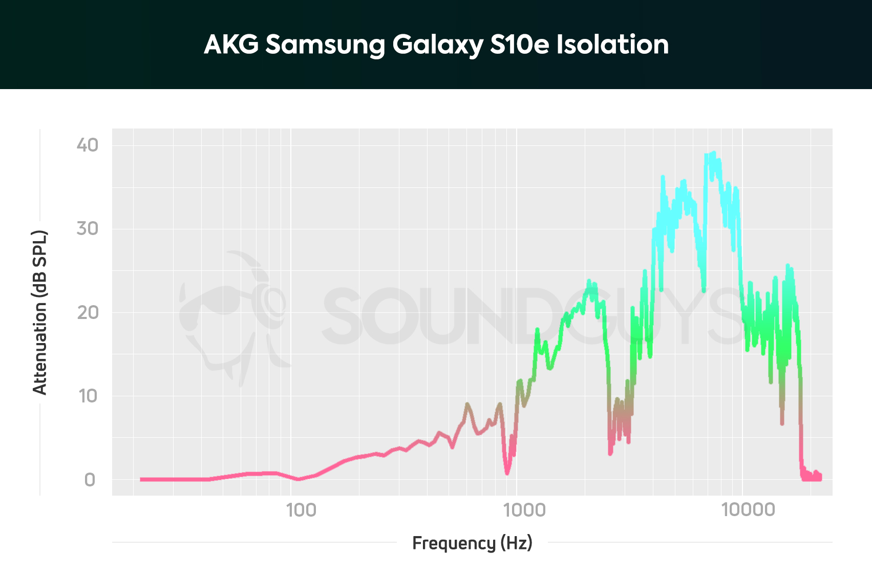 akg samsung galaxy s10e earbuds frequency isolation chart