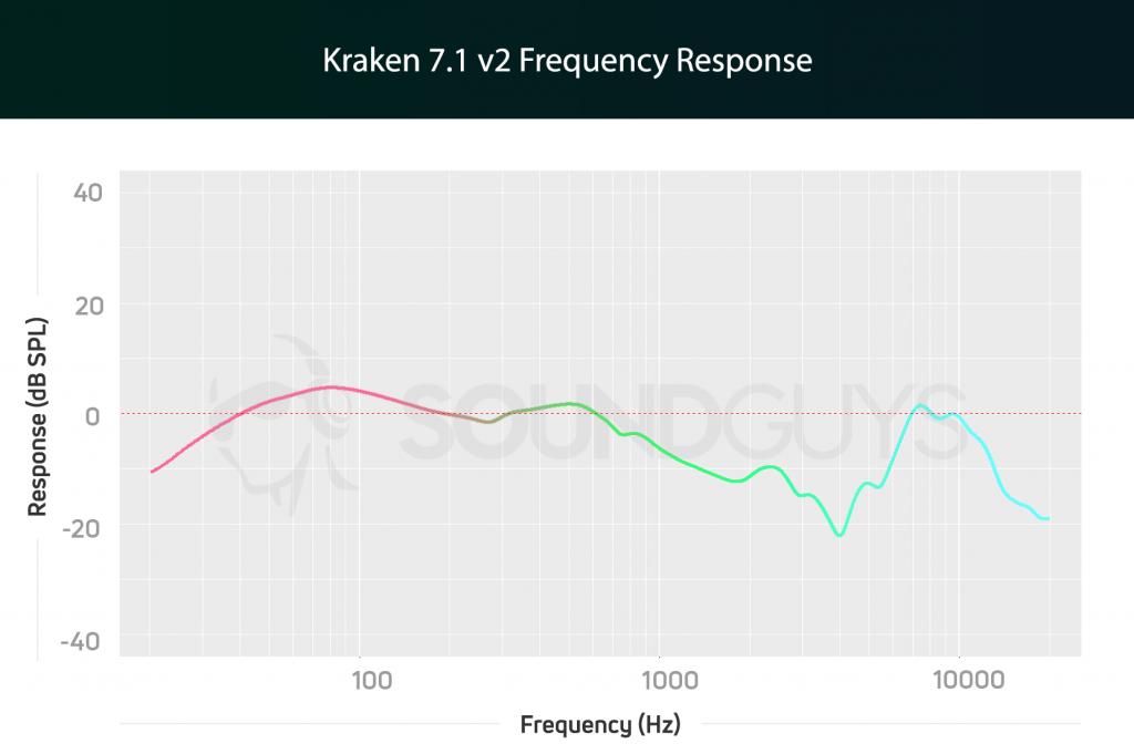 Razer Kraken 7.1 v2 FR chart