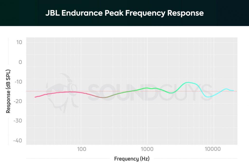 JBL Endurance Peak frequency response chart.