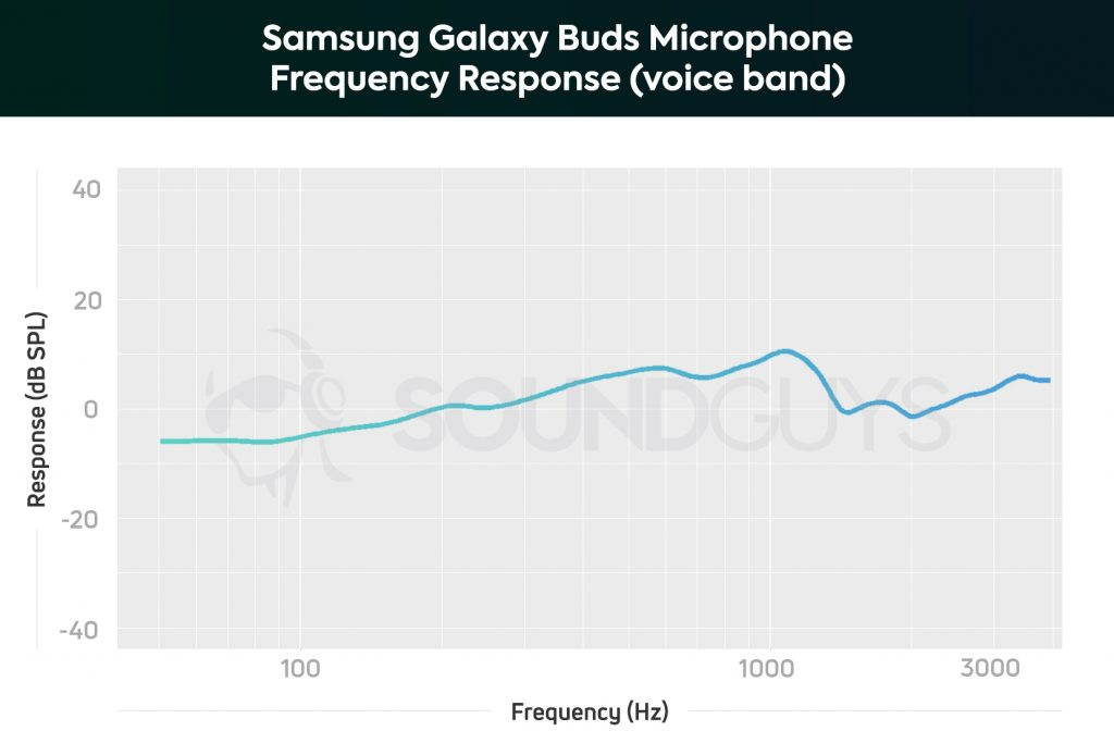 A chart depicting the Samsung Galaxy Buds microphone frequency range limited to the human voice with sub-200Hz frequencies slightly de-emphasized.
