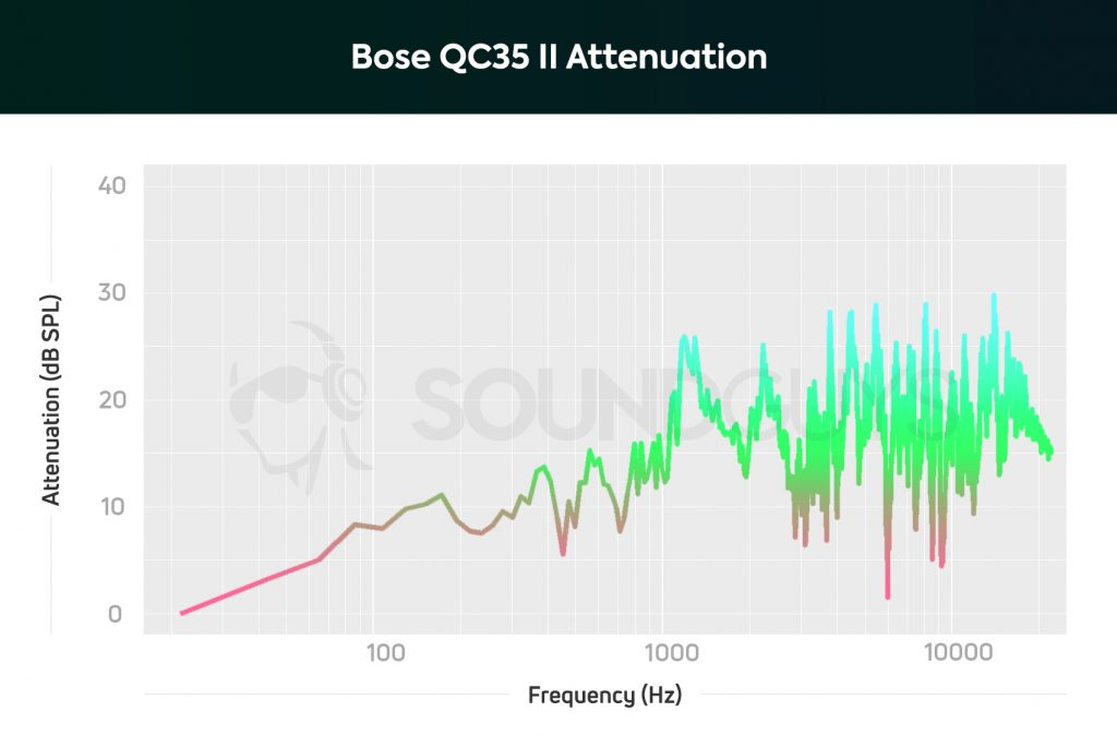 A chart showing the active noise canceling performance of the Bose QC35 II.