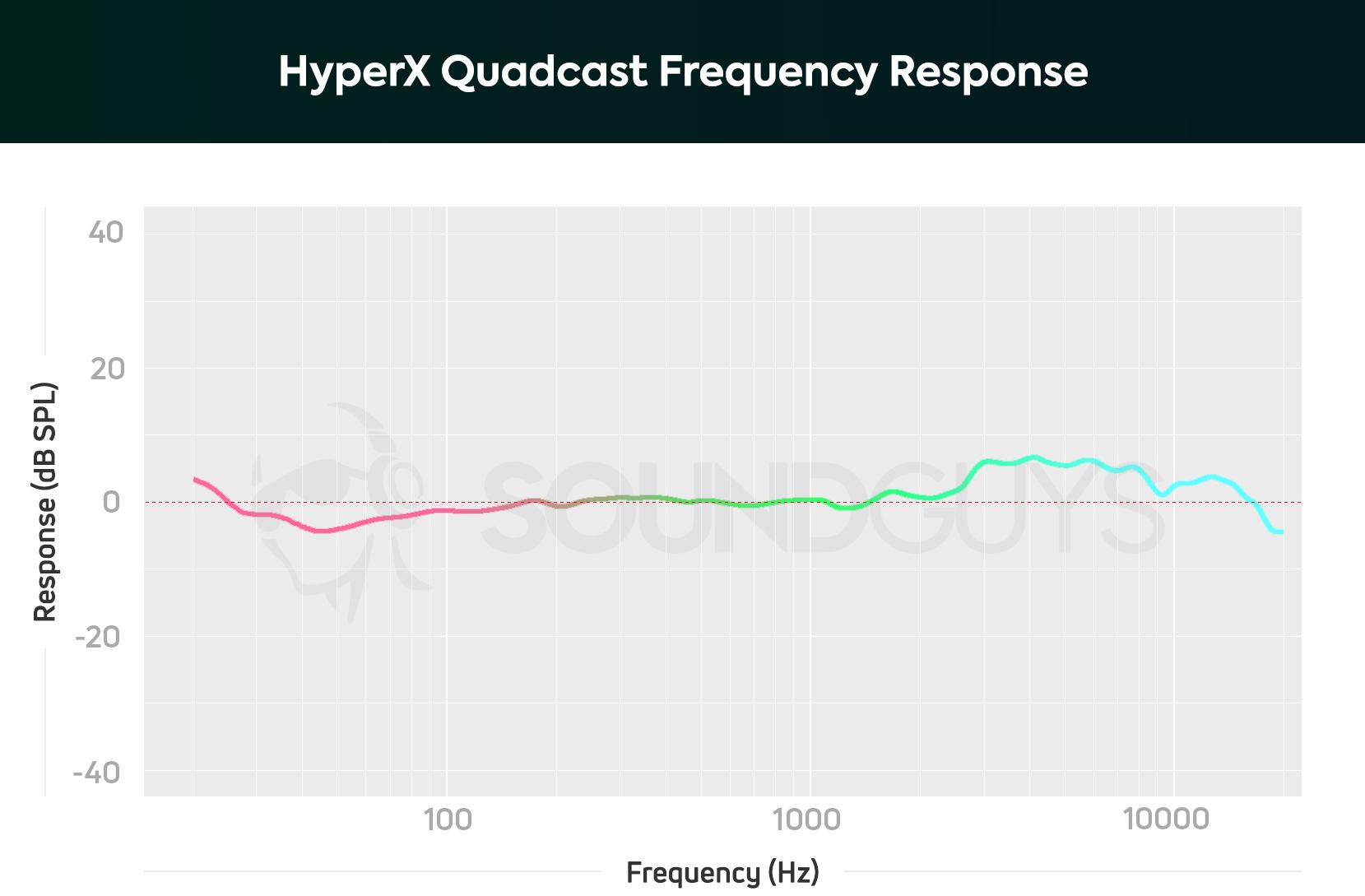 HyperX Quadcast microphone review - SoundGuys