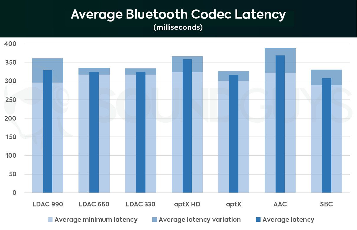 Android's Bluetooth latency needs a serious overhaul - SoundGuys