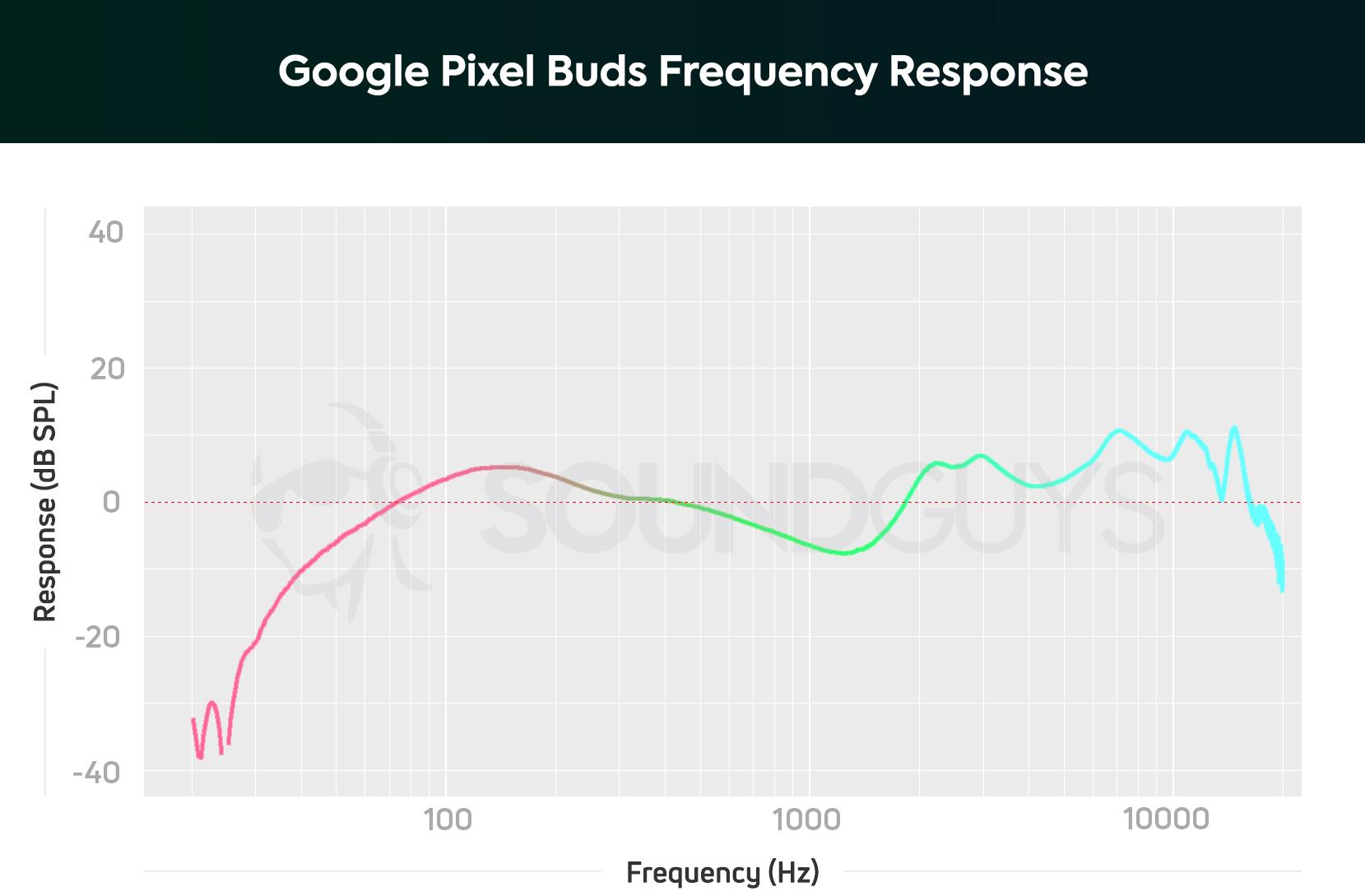 Google Pixel Buds review - SoundGuys