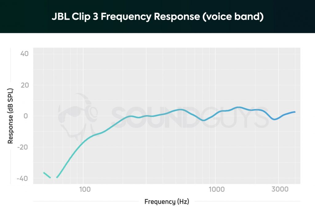 Voice frequency response of the JBL Clip 3.