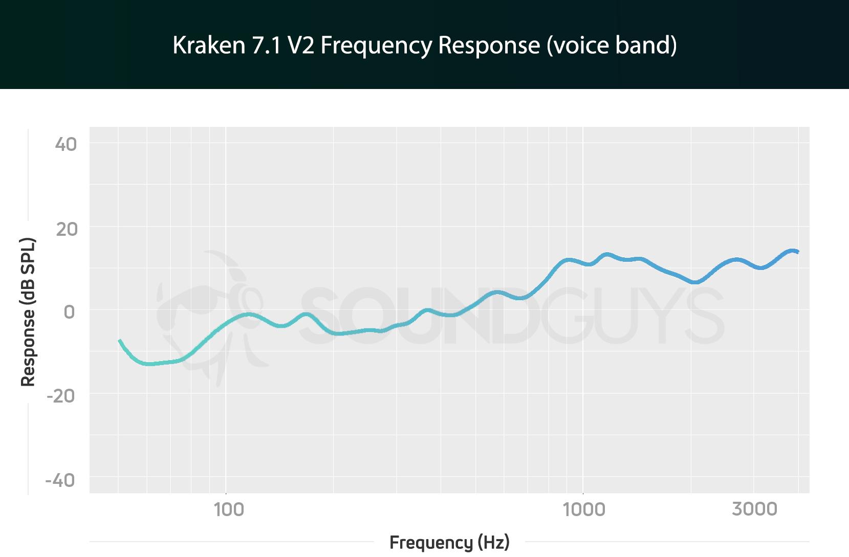 Razer Kraken 7 1 V2 Review - SoundGuys