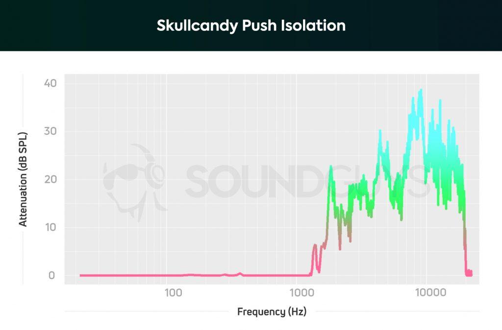 Skullcandy Push true wireless isiolation.