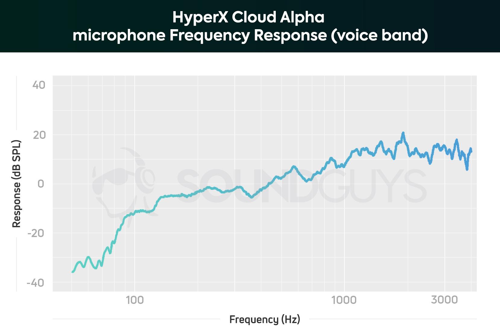 hyperx cloud alpha mic driver
