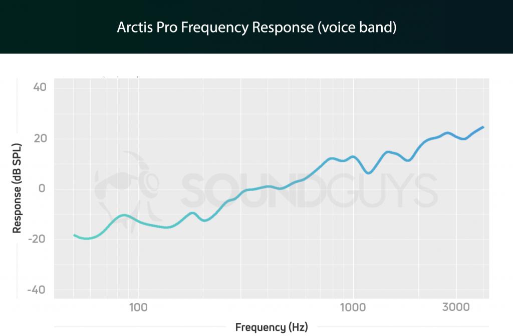 Arctis Pro Microphone FR Chart.