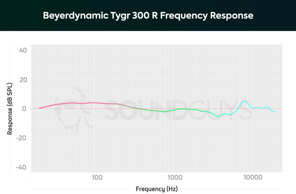 Beyerdynamic Tygr 300 R Frequency response chart