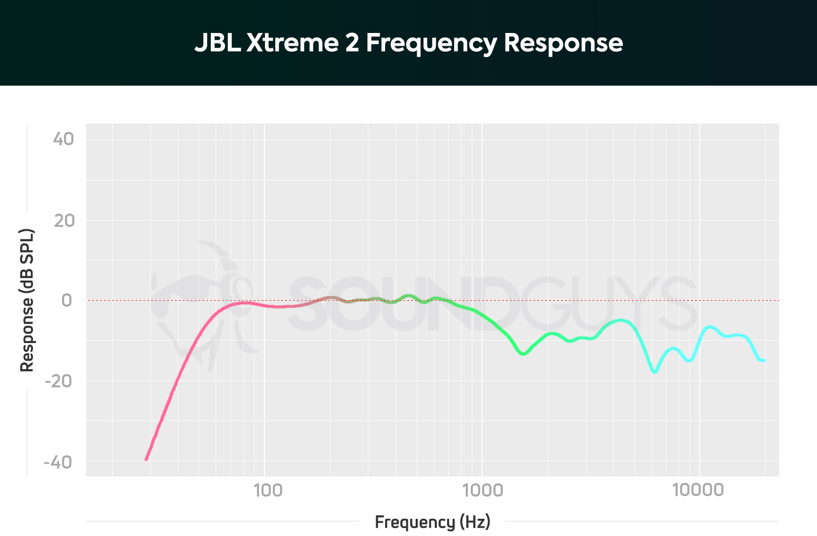 JBL Xtreme 2 review - SoundGuys
