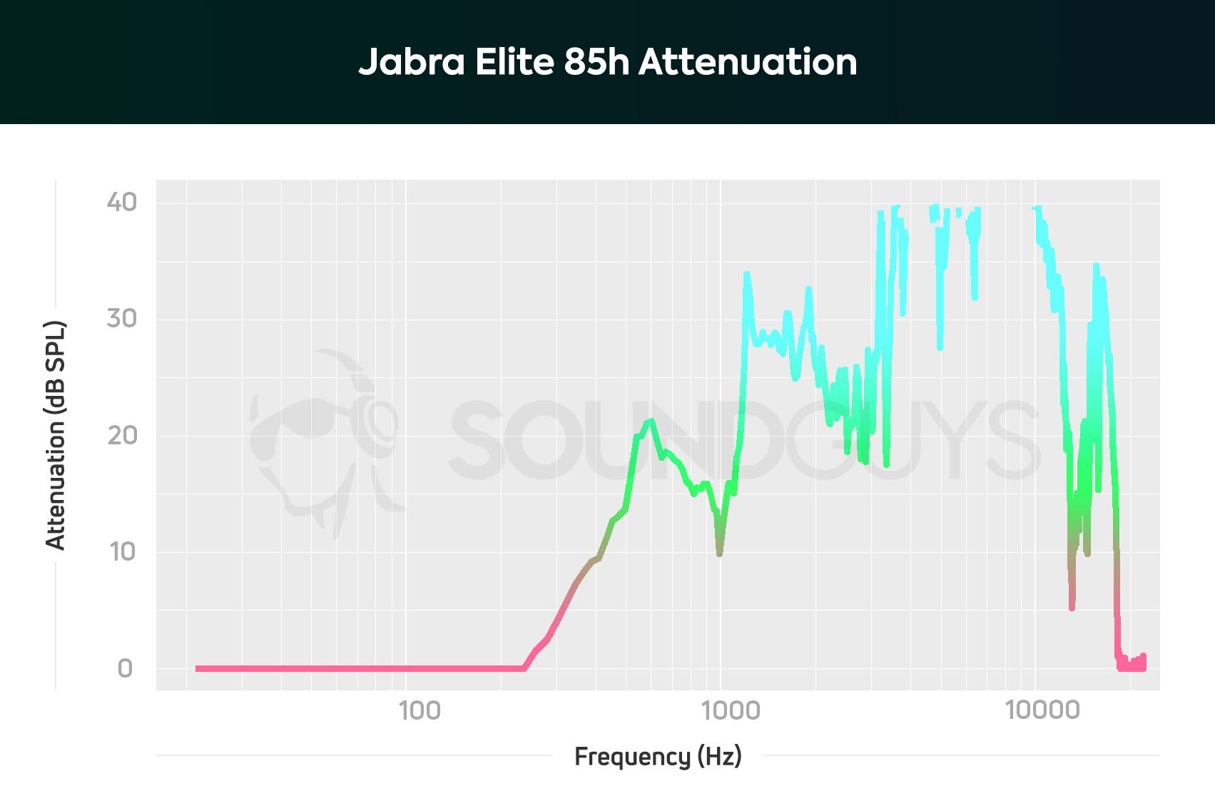 Jabra Elite 85h review: Undercutting the competition - SoundGuys
