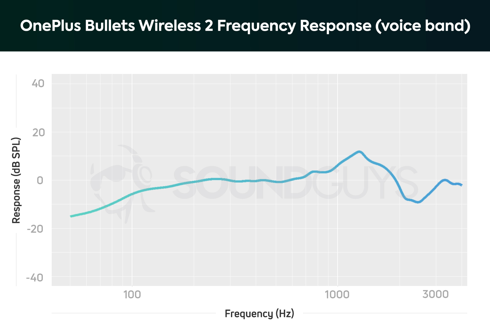 OnePlus Bullets Wireless 2 review - SoundGuys