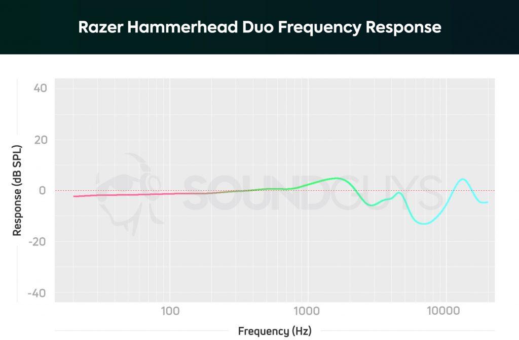 Razer Hammerhead Duo frequency response.