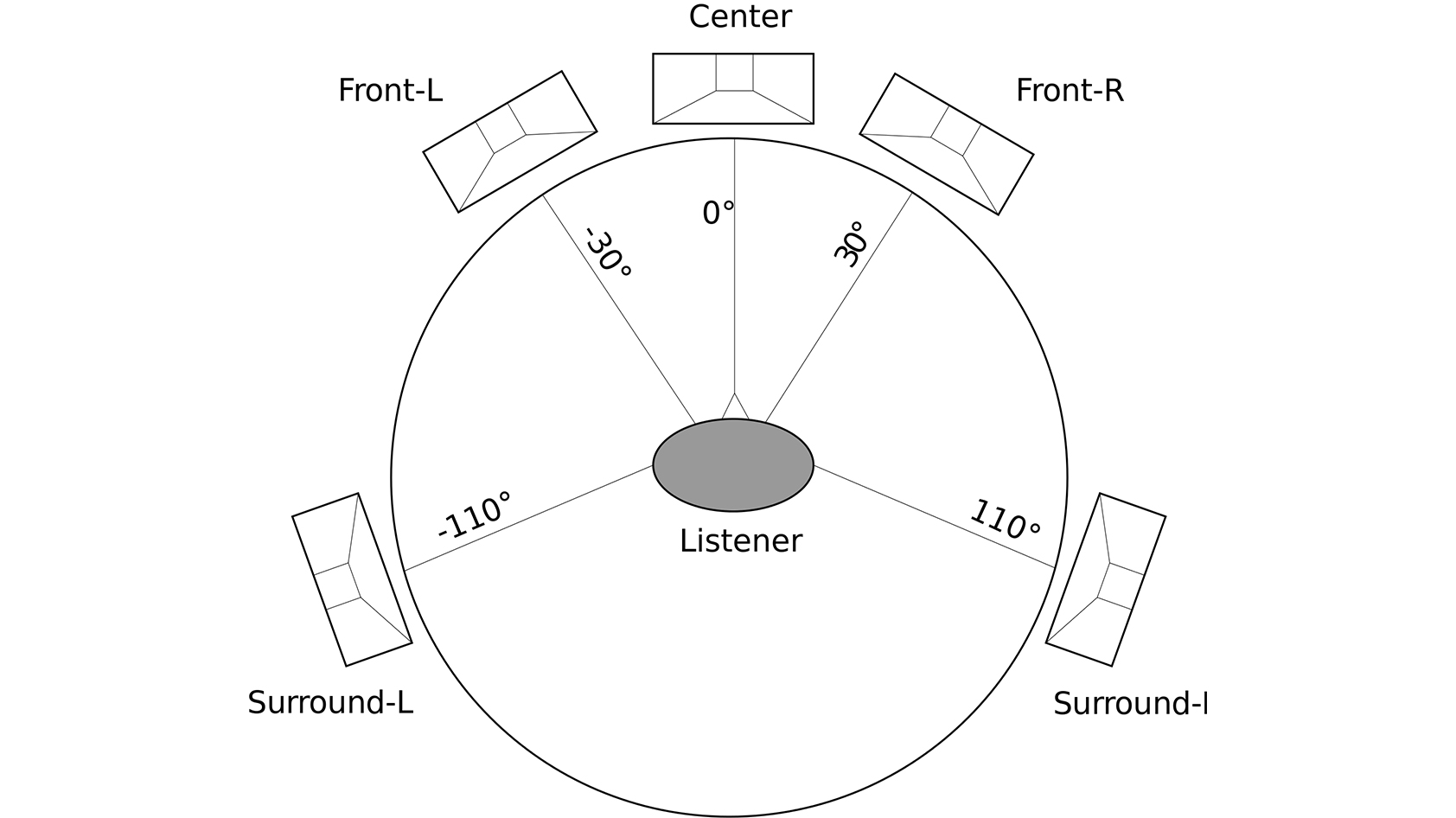 Surround Sound Setup Diagram