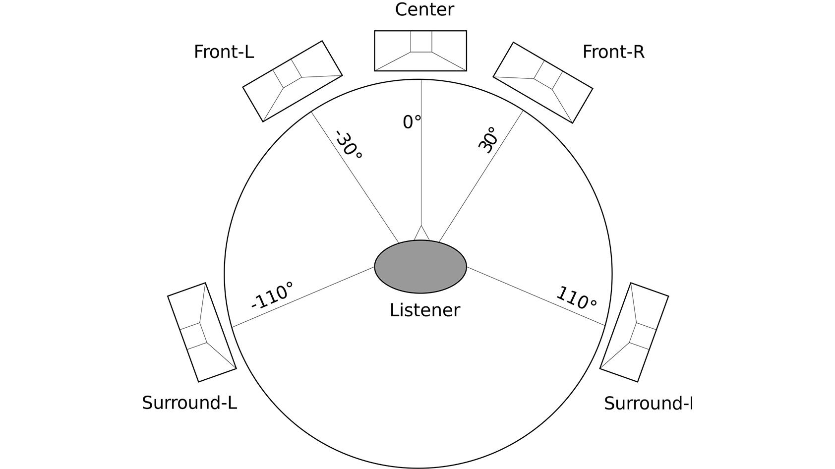 âm thanh vòm là gì