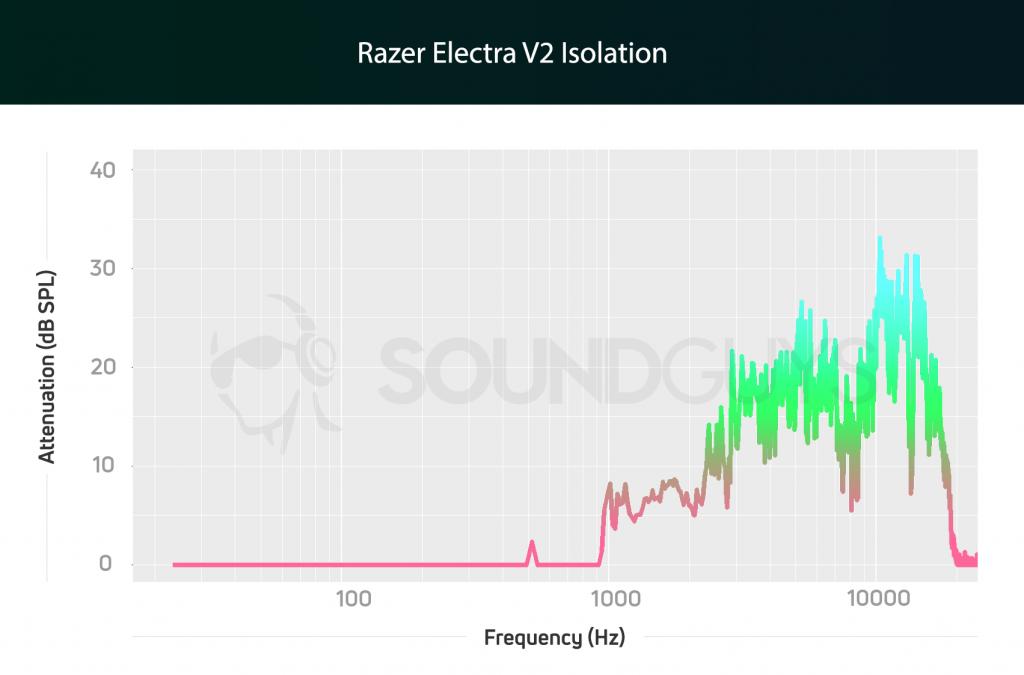 Razer Electra V2 isolation chart