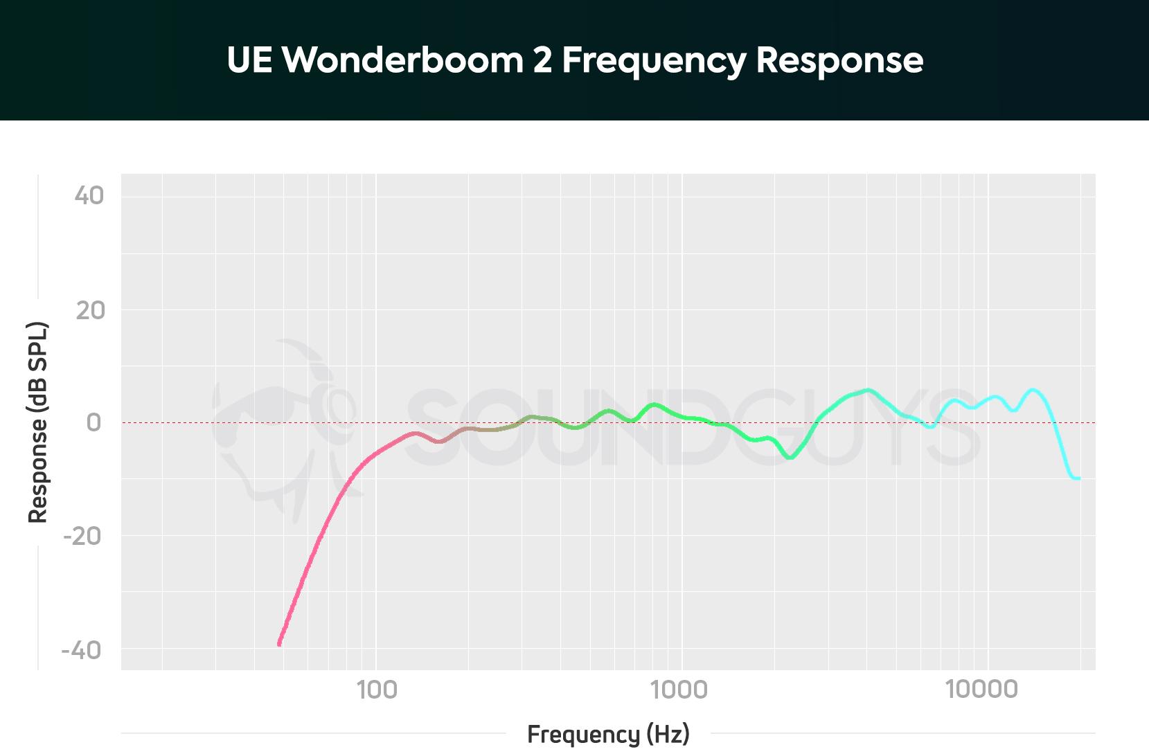 Ultimate Ears Wonderboom 2 review: Keep the party afloat