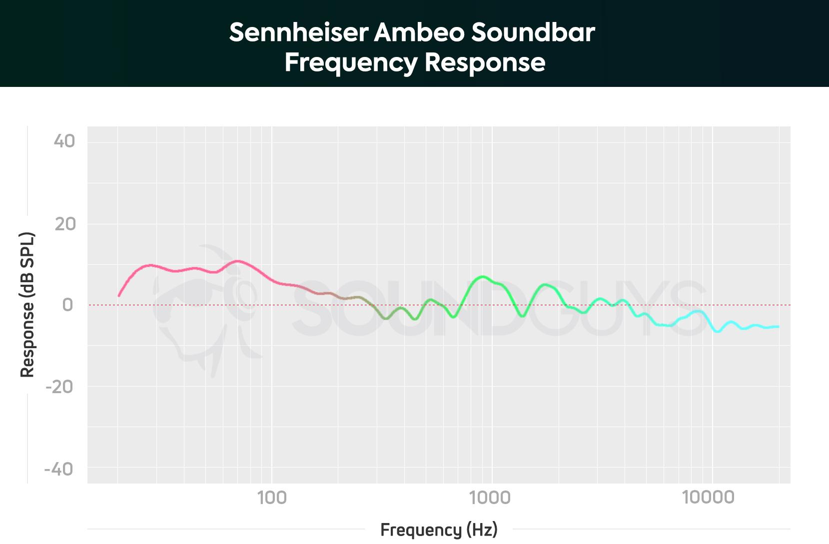 Sennheiser Ambeo Soundbar review - SoundGuys