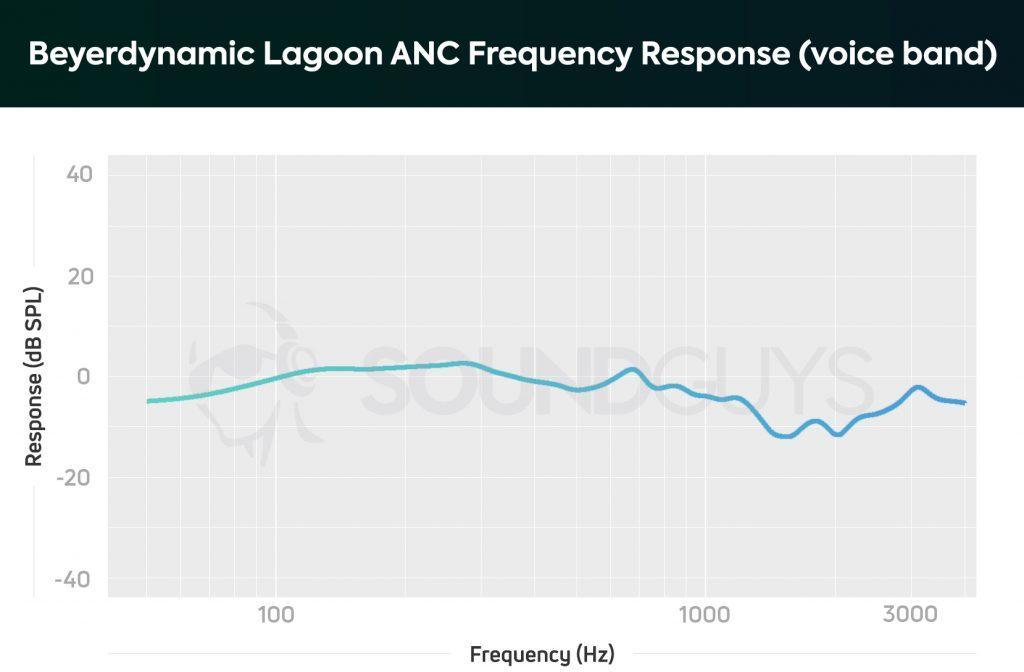 Beyerdynamic Lagoon ANC headphones microphone frequency response chart.