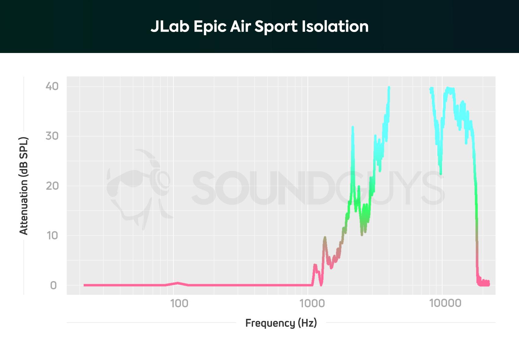 JLab Epic Air Sport review - SoundGuys
