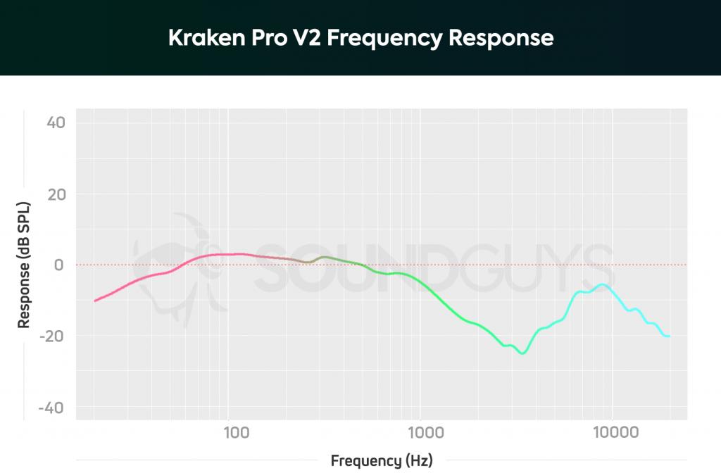 Kraken Pro V2 frequency response